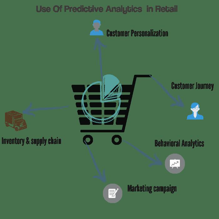 Predictive analytics Use cases in retail marketing analytics