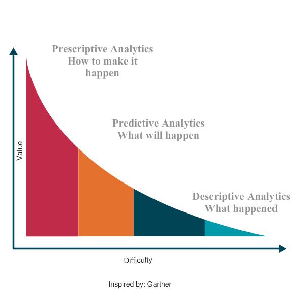 predictive to prescriptive analytics retail