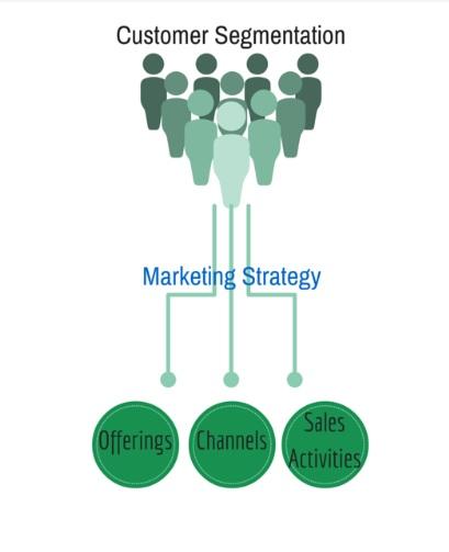 segmentation customer tactics