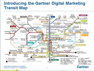 digital marketing ecosystem Transit Map