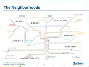 Digital marketing ecosystem elements