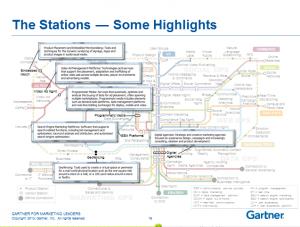 digital marketing ecosystem stations