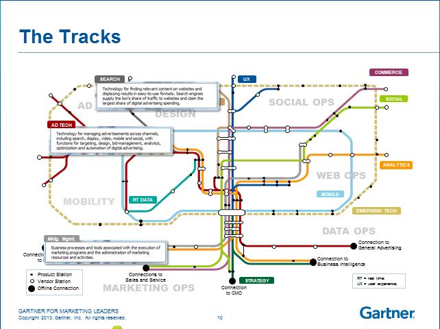 Digital Marketing Landscape Tracks