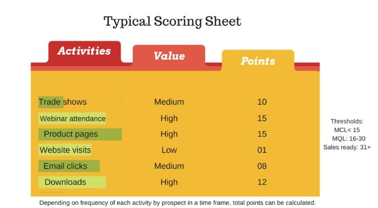 Lead score sheet